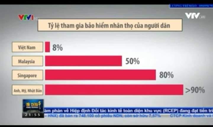 Tỷ lệ tham gia bảo hiểm nhân thọ của người Việt